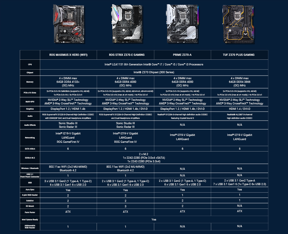 Z370 Motherboard comparison chart.